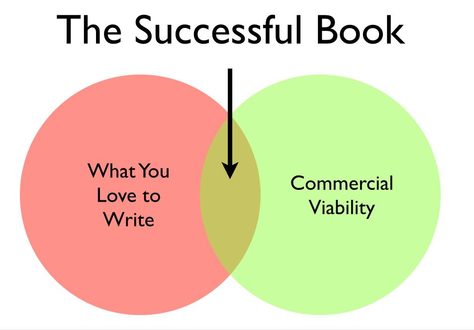 Venn diagram for books